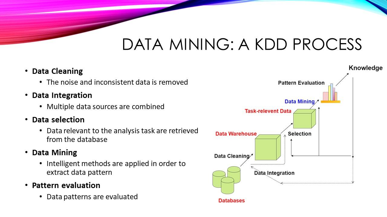 DataMining14
