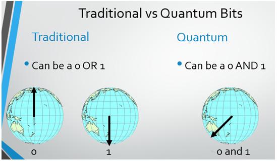 TraditionalVsQuantum
