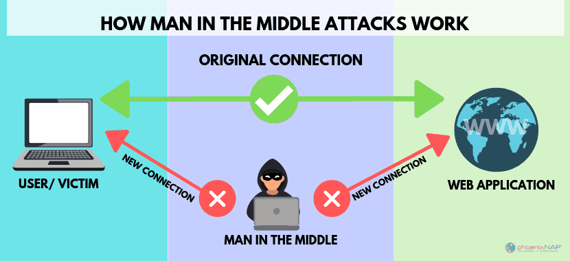 how-man-in-middle-works-min