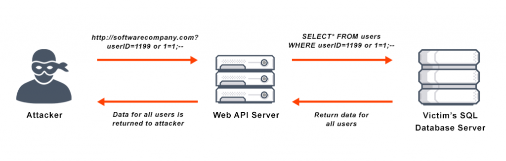 sql-injection-attack-diagram